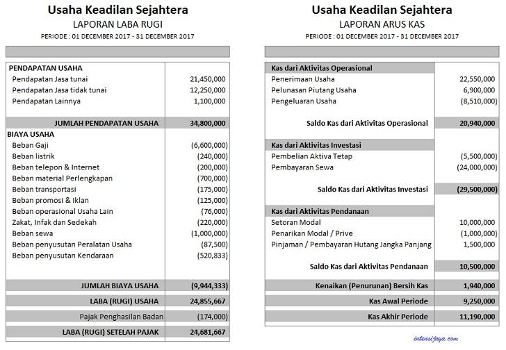 Laporan Keuangan Jasa Tanpa Debet Kredit
