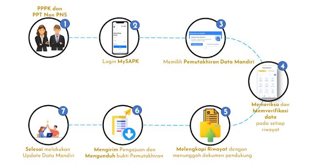 Cara Verifikasi Data PPPK dan PPT non ASN tidak sesuai di Aplikasi MySAPK