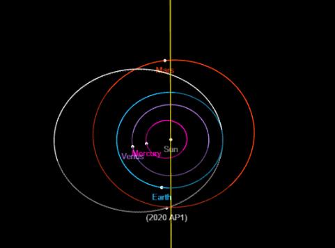 Órbita do asteroide 2020 AP1