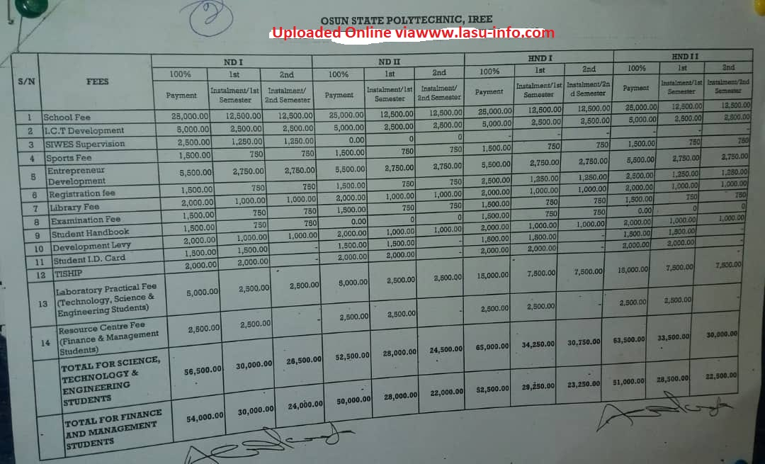 OSPOLY Iree School Fees Schedule 2020/2021 | ND & HND
