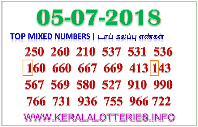 Karunya Plus KN 220 Mixed Numbers Kerala lottery guessing by keralalotteries.info