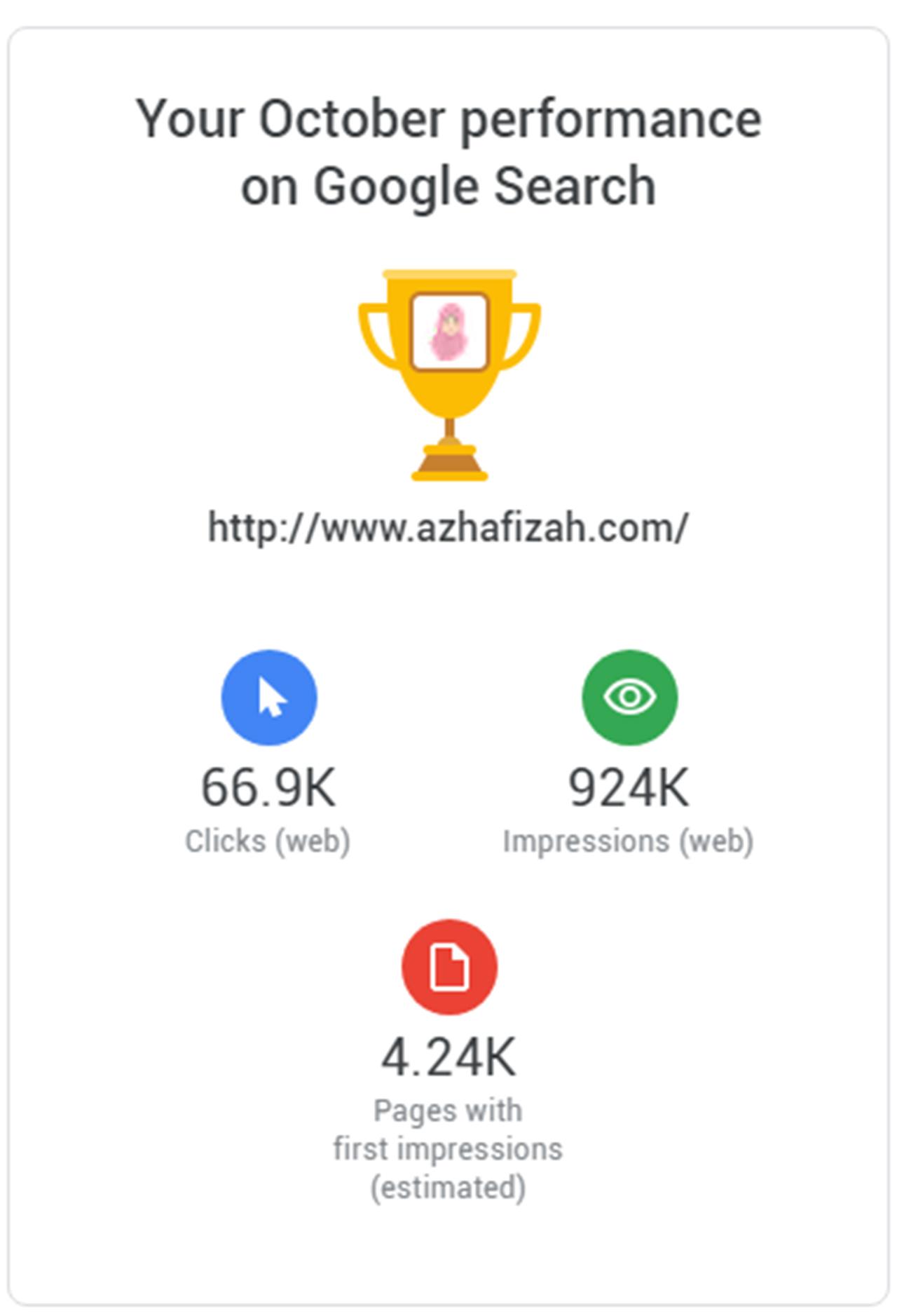 Azhafizah.com October Performance On Google Search