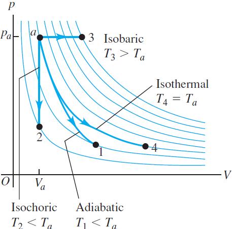 proses termodinamika
