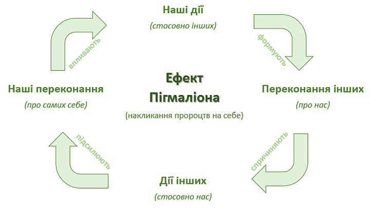 Схема дії ефекту Пігмаліона