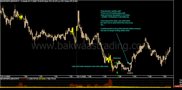 Day Trading - BHARTIARTL Intraday Chart