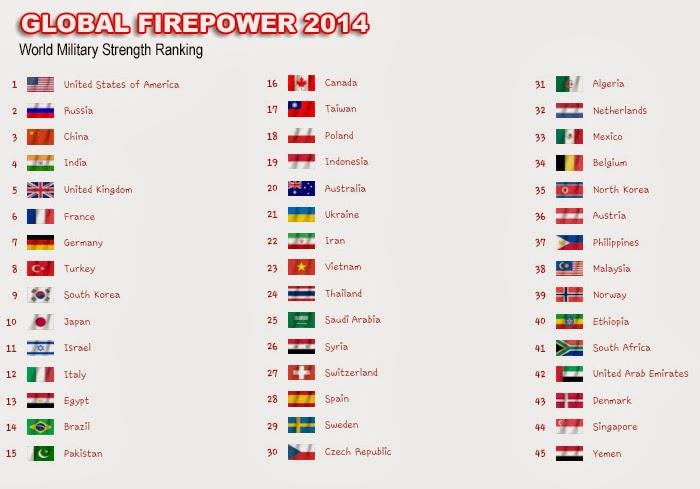 Global firepower 2014