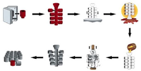 Investment casting process, Advantages, disadvantages, and