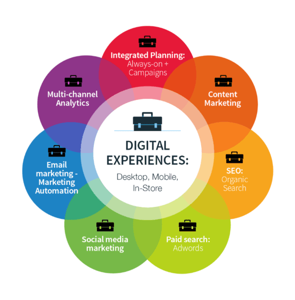 Dijital pazarlamacı nedir