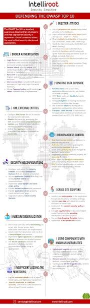Defending OWASP Top 10