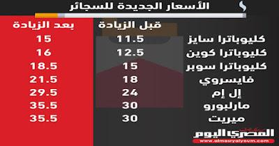 تعرف اسعار السجائر الجديدة 2017 بعد رفعها من مجلس الشعب
