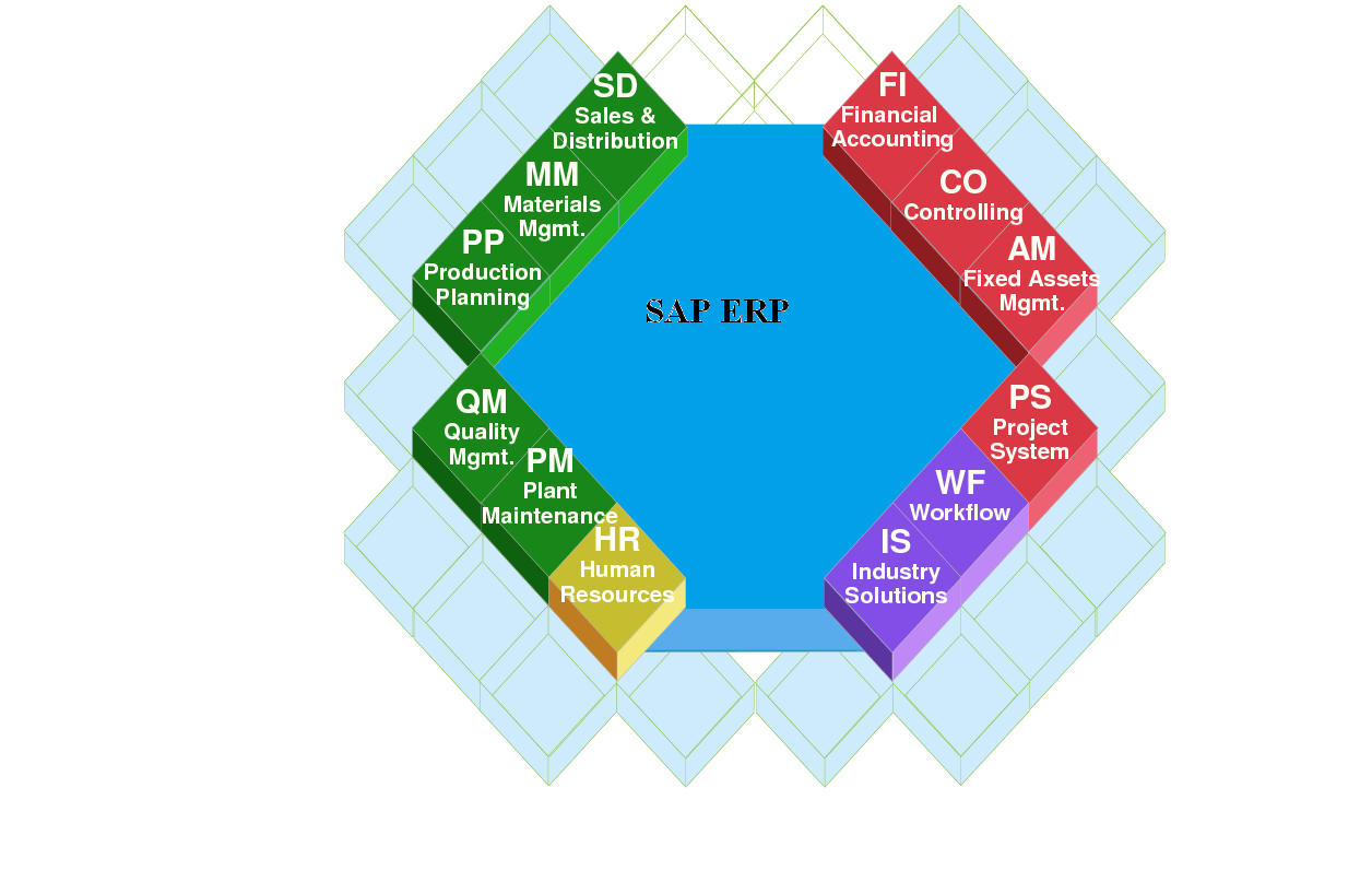 medium resolution of sap erp collects and combines data from the separate modules to provide the company or organization with enterprise resource planning