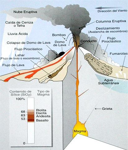 Dibujo de un volcán detallando sus partes para niños