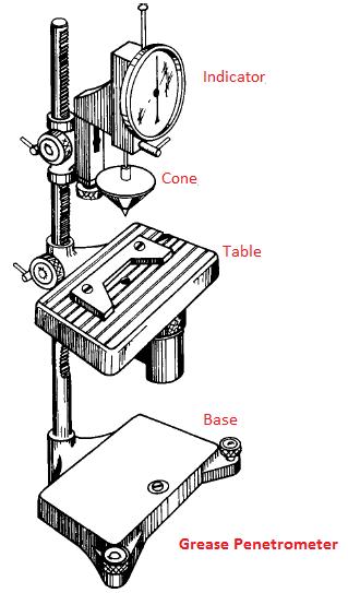 Mechanical Duniya: Cone penetration test on Lubricating