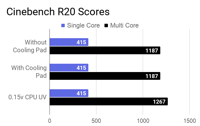 Cinebench R20 scores of Acer Aspire 5 A514-52G laptop during with and without a cooling pad, and 0.15v undervolted CPU.