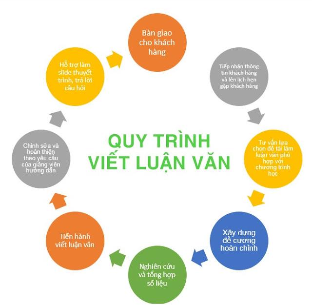 Viết Luận Văn Chất Lượng Hàng Đầu Việt Nam
