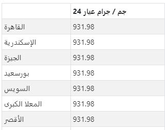 سعر الذهب في كبرى مدن مصر