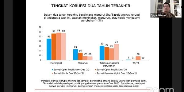 Survei LSI: Tingkat Korupsi Era Jokowi Meningkat Dua Tahun Terakhir