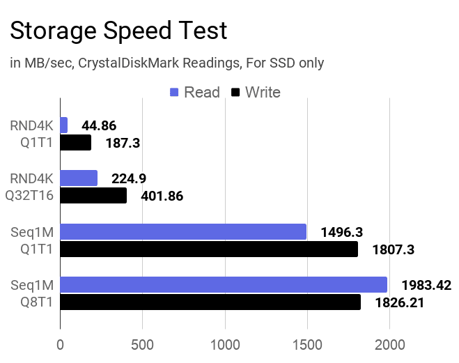 512GB PCIe-based SSD storage speed test of this laptop.