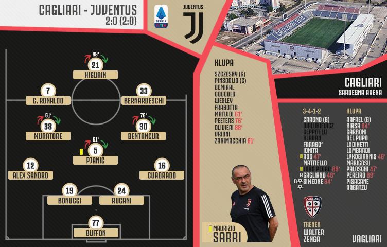 Serie A 2019/20 / 37. kolo / Cagliari - Juventus 2:0 (2:0)