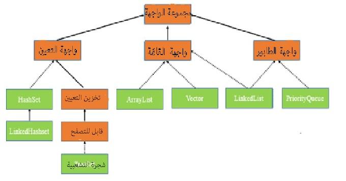 """4 العنصر الرابع : سلسلة  تعلم الجافا من الصفر""""تجميعة الفريمورك تبع الجافا"""""""