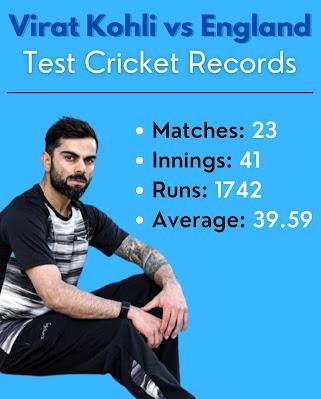 Virat Kohli vs England in Test Cricket