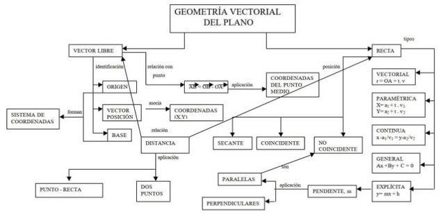 Mapa conceptual de geometría vectorial del plano