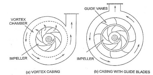 vertical centrifugal pump, types of centrifugal pump, centrifugal pump working principle, centrifugal pump applications, centrifugal pump wikipedia, reciprocating pump, centrifugal pumps, centrifugal pump diagram, centrifugal pump parts, centrifugal pump pdf, centrifugal pump impeller, classification of centrifugal pump, advantages of centrifugal pump, reciprocating pump, centripetal pump, pump efficiency is defined as the ratio of, axial flow pump,