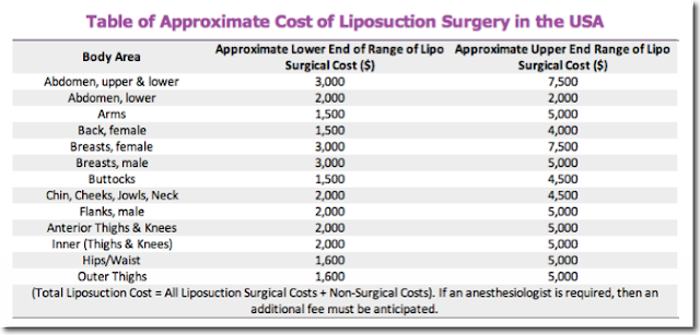 Liposuction Surgery Cost