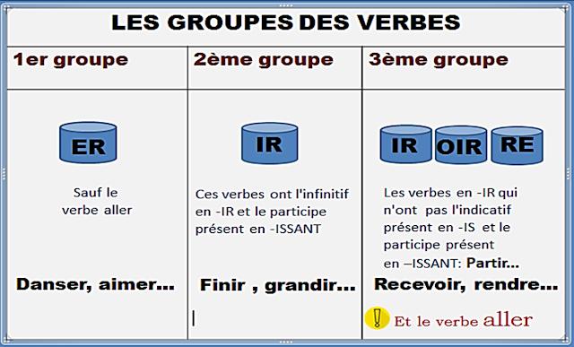Czasowniki - powtórka - gramatyka 1 - Francuski przy kawie