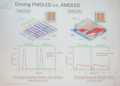 Skema perbedaan PMOLED dan AMOLED