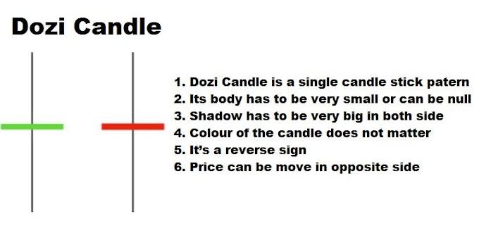 Doji Definition: What Is a Doji Candle Pattern?