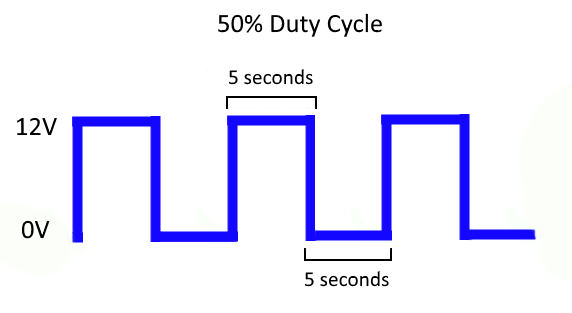 What Is Duty Cycle?