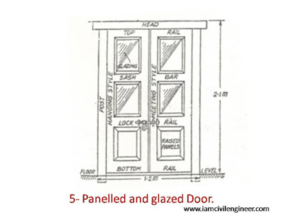 Paneled and glazed doors