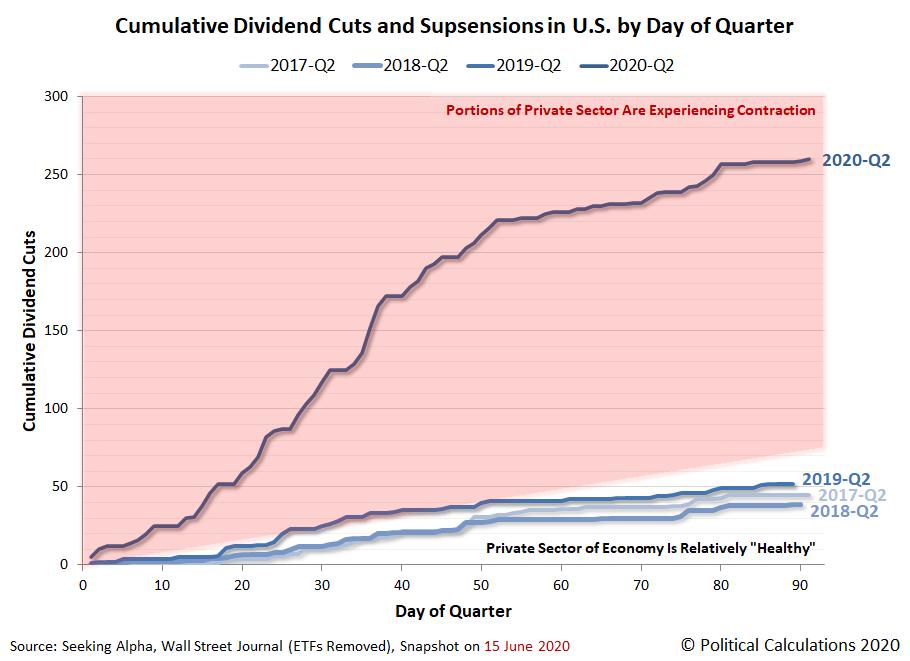 Cumulative Total Dividend Cuts in U.S. by Day of Quarter, 2017-Q2 vs 2018-Q2 vs 2019-Q2 vs 2020-Q2, Snapshot 2020-06-30