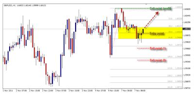 penerapan-fibonacci-dalam-trading.