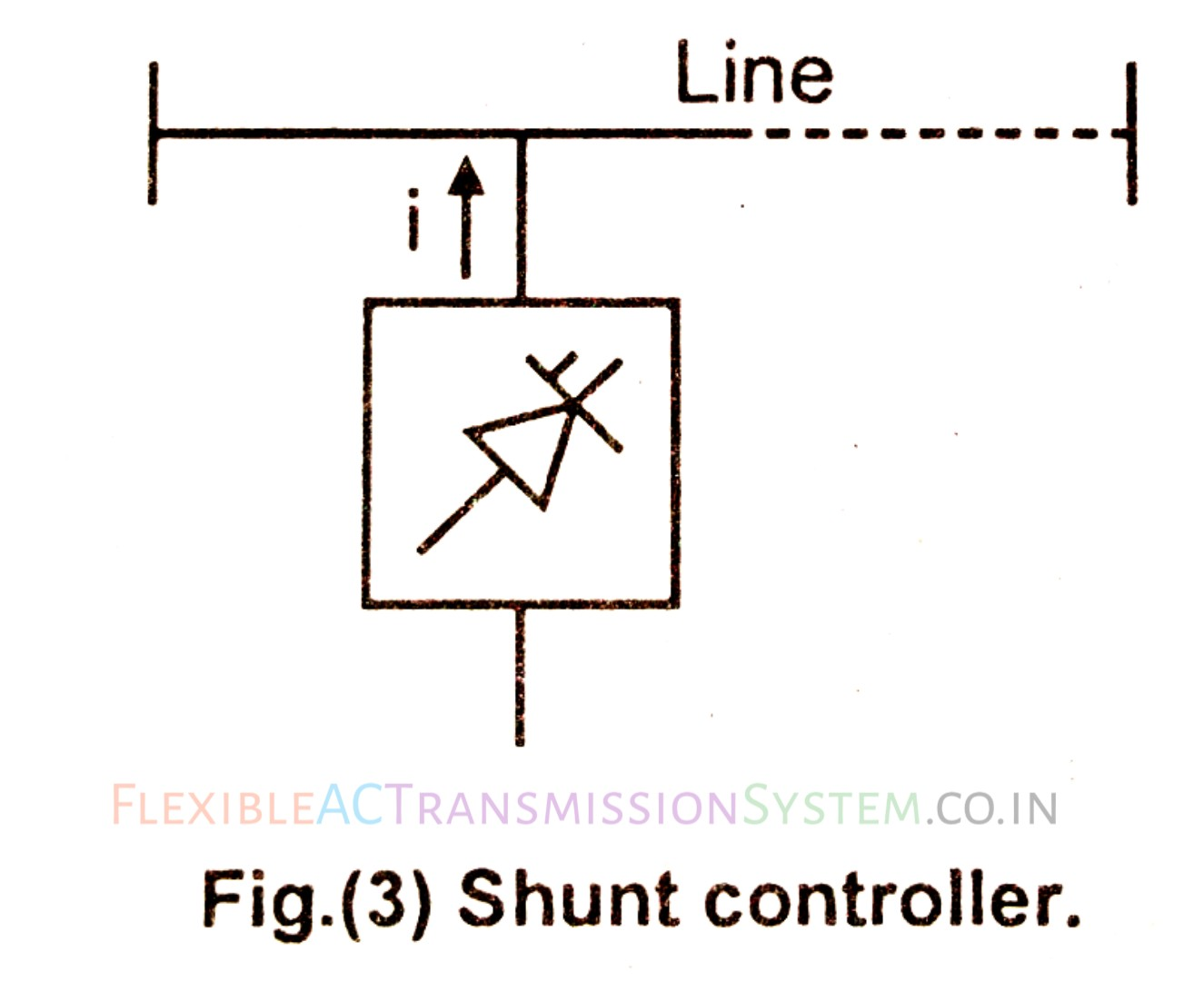 a controller which is connected in parallel with the transmission line called a shunt controller is as shown in fig 3  [ 1325 x 1080 Pixel ]