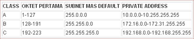 IP Addressing dan Subnetting