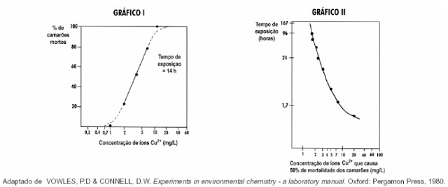 Os gráficos relacionam a mortandade de camarões com a concentração de Cu²⁺ e com o tempo de exposição a esses íons.