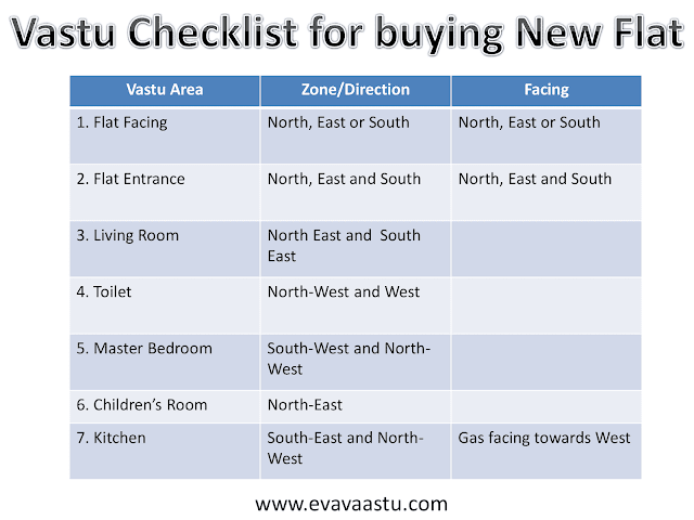 vastu-checklist-for-buying-new-flat