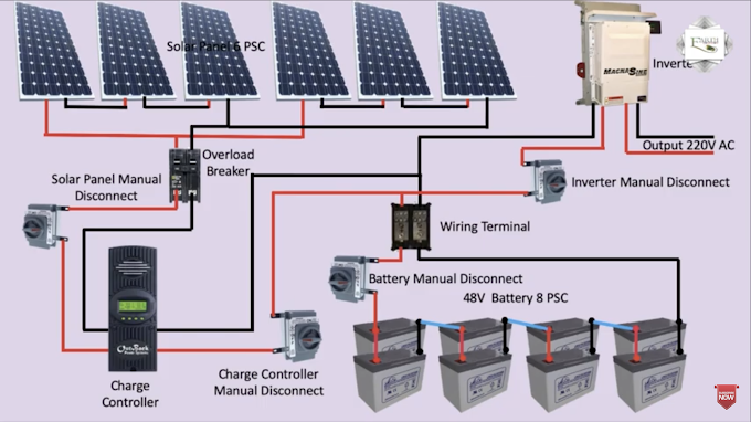 Different Types of Solar Power Systems