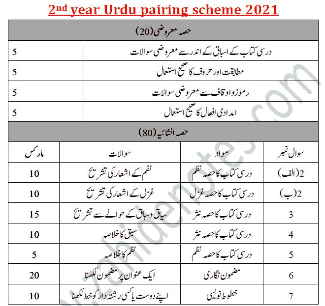 2nd year Urdu paper scheme and pattern 2021
