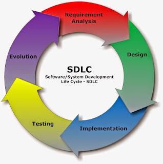 7 Tahapan SDLC (Systems Development Life Cycle) Dalam Sistem Informasi