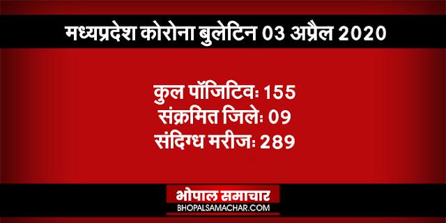 मध्य प्रदेश: कोरोना पॉजिटिव की संख्या 155, अब तक 8 मौत | MP CORONA BULLETIN 03 APRIL 2020