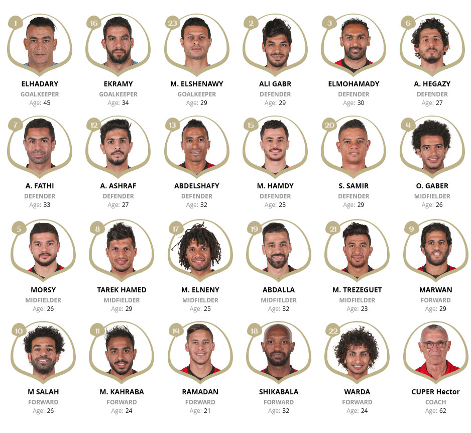 Squad List of Team Egypt at FIFA 2018 World Cup