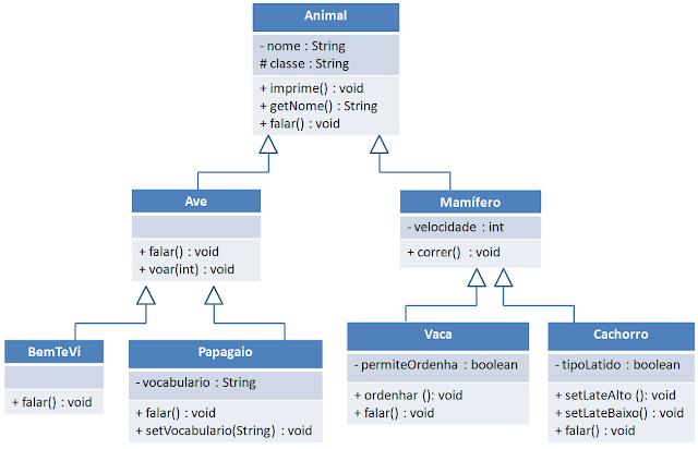 Imagem diagrama de classes reino animal - fonte: http://www.cafw.ufsm.br/~bruno/disciplinas/poo/exercicios/lista2.html