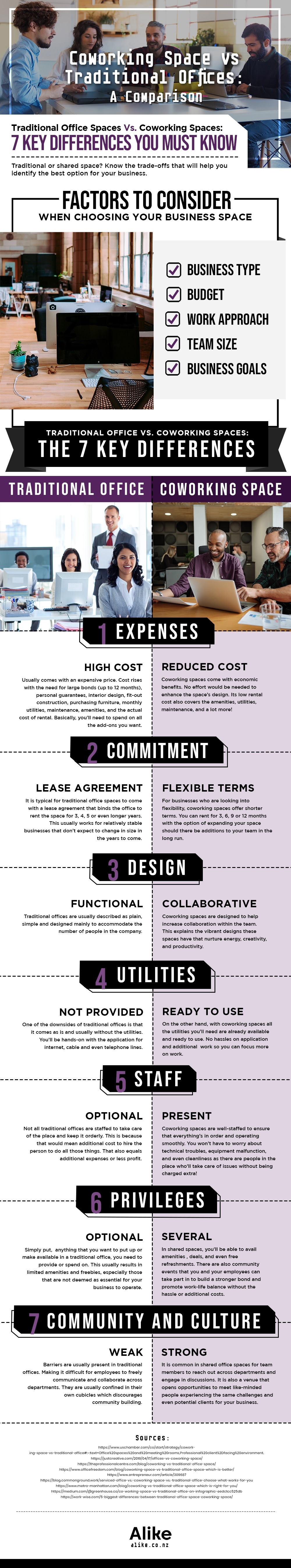 Coworking Space vs Traditional Offices: A Comparison #infographic