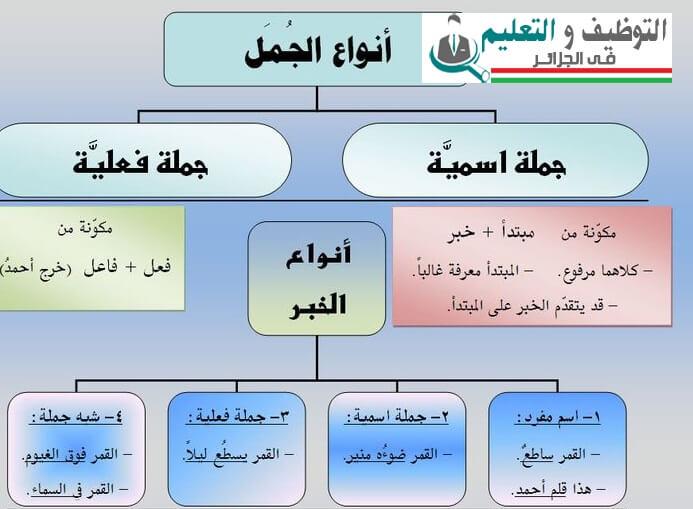 درس الجملة العربية: أنواعها و عناصرها و أحكامها