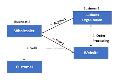 B2B (Business to business)