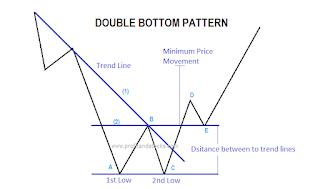 HMSP pattern double bottom