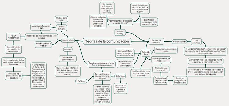 Mapa mental teorías de la comunicación